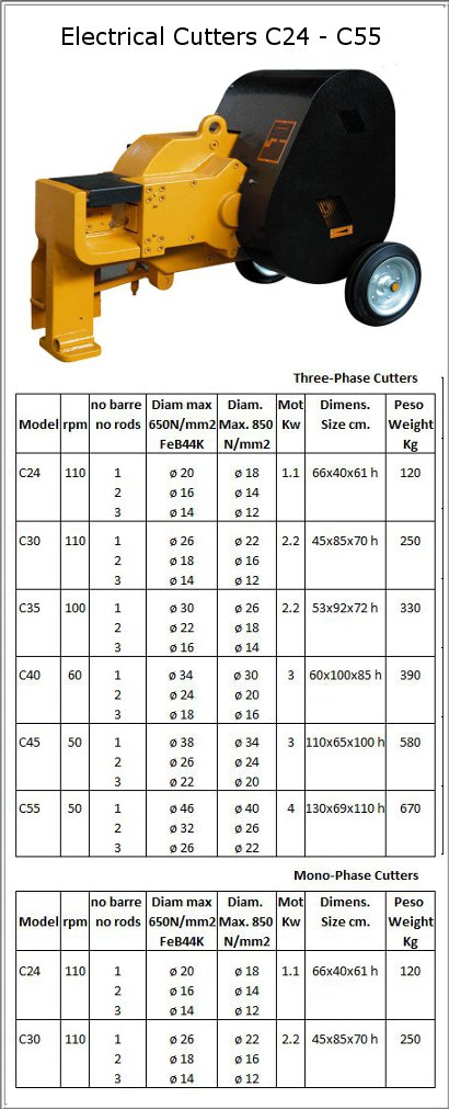 Electrical Cutters C24 - C55